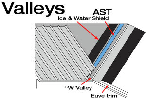 emseal-ast-valley-diagram-l